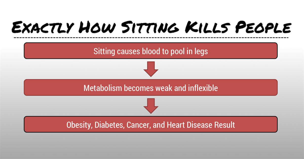 Exactly How Sitting Kills People