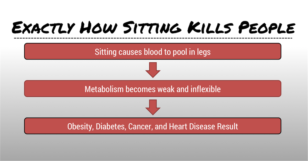 Exactly How Sitting Kills People