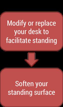 Quitting Sitting Transition Plan