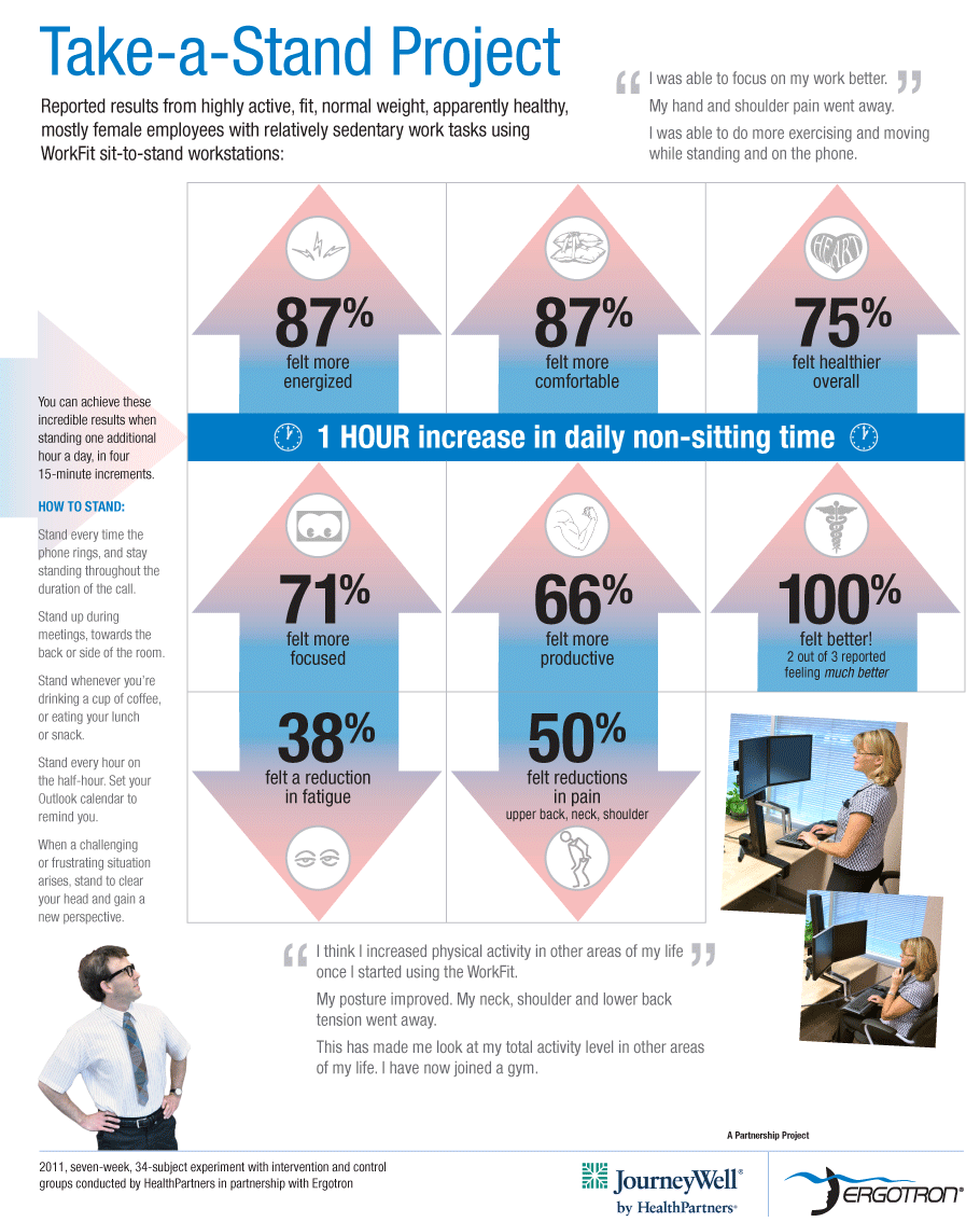 How workers feel about increasing productivity and health with a standing desk