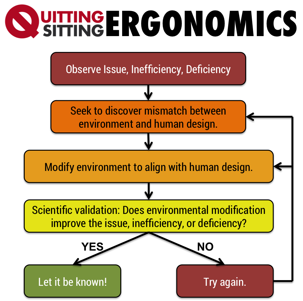 Quitting Sitting Ergonomics Flowchart