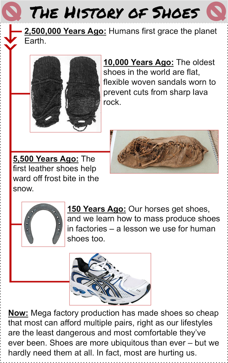 quitting sitting history of shoes infographic