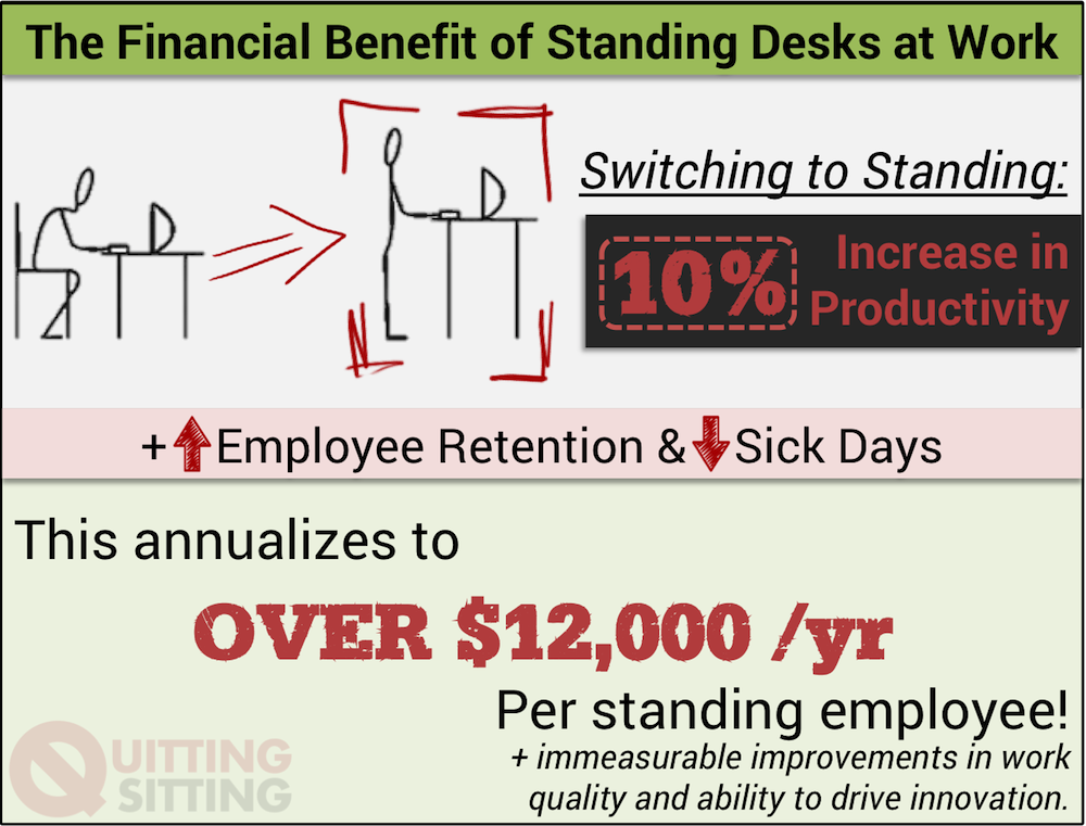 Quitting Sitting How to ask your boss to pay for standing desk financial benefit infographic