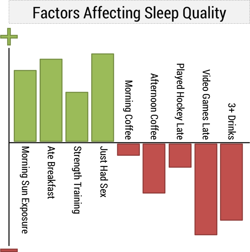 quitting sitting sleep quality personal observations sex beats breakfast factors affecting sleep graph