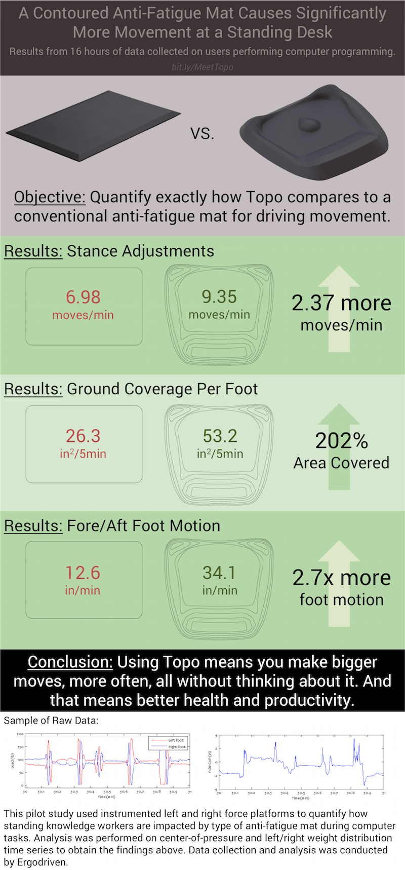 the best standing desk mat anti-fatigue calculated terrain topo not flat infographic