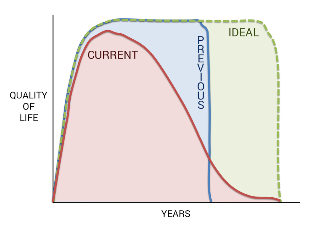 quitting sitting quality of life ergonomics live long drop dead design it right all breaks at the same time chart
